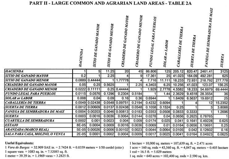Weights_Measures_2table2a