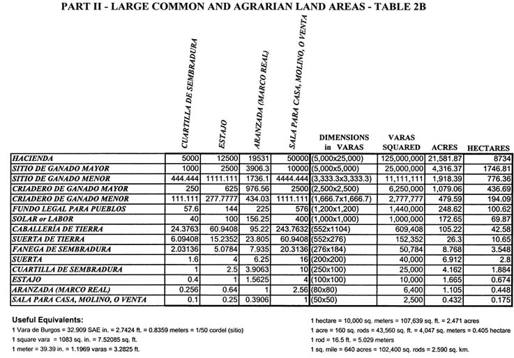 Weights_Measures_2table2b